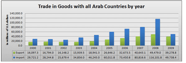 Trade in Goods with all Arab Countries by year